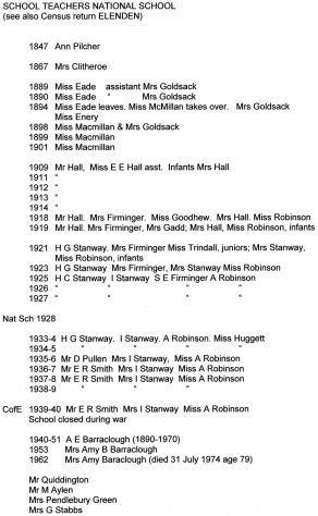 List of teachers at the National School, Kingsdown Road. 1847-1962