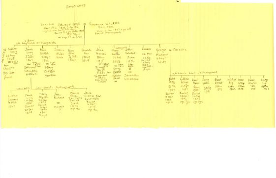 Family tree of Gage and Wellard families, residents of Well Lane